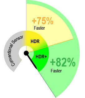 HDR - Velocidades de Linha mais Rápidas